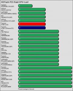 Benchmarkergebnis Foxconn A79A-S: HDTach PCI Prozessorlast