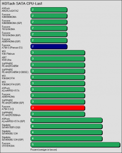 Benchmarkergebnis Foxconn A79A-S: HDTach SATA Prozessorlast