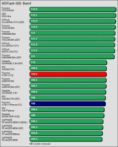 Benchmarkergebnis Foxconn A79A-S: HDTach IDE Burst