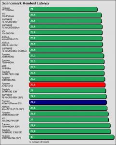 Benchmarkergebnis Foxconn A79A-S: Sciencemark Speicherlatenz