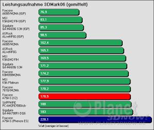 Benchmarkergebnis Foxconn A79A-S: Leistungsaufnahme 3DMark06 (gemittelt)