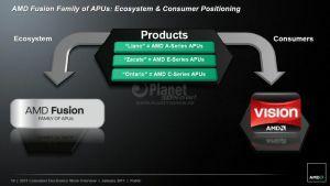 AMD A-C-E-Serie