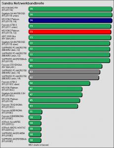 Benchmarkergebnis MSI K9A2 Platinum: Sandra Netzwerkbandbreite