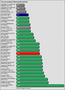 Benchmarkergebnis MSI K9A2 Platinum: Prozessorlast Netzwerkverkehr