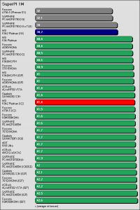 Benchmarkergebnis MSI K9A2 Platinum: SuperPI