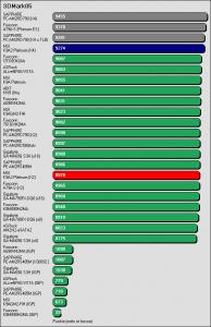 Benchmarkergebnis MSI K9A2 Platinum: 3DMark05