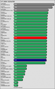 Benchmarkergebnis MSI K9A2 Platinum: UT 2004 1024x768