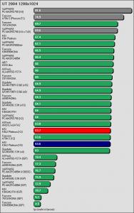 Benchmarkergebnis MSI K9A2 Platinum: UT 2004 1280x1024