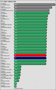 Benchmarkergebnis MSI K9A2 Platinum: UT 2004 1600x1200