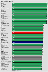 Benchmarkergebnis MSI K9A2 Platinum: HDTach IDE Burst