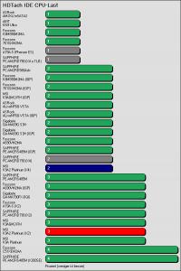 Benchmarkergebnis MSI K9A2 Platinum: HDTach IDE Prozessorlast