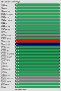 Benchmarkergebnis MSI K9A2 Platinum: HDTach SATA Average