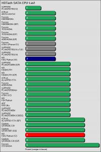 Benchmarkergebnis MSI K9A2 Platinum: HDTach SATA Prozessorlast