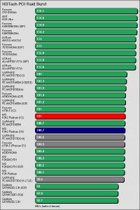 Benchmarkergebnis MSI K9A2 Platinum: HDTach PCI Burst