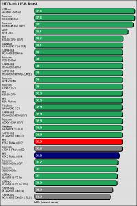 Benchmarkergebnis MSI K9A2 Platinum: HDTach USB Burst