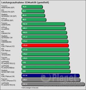 Benchmarkergebnis MSI K9A2 Platinum: Leistungsaufnahme 3DMark06 (gemittelt)