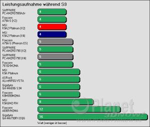 Benchmarkergebnis MSI K9A2 Platinum: Leistungsaufnahme während S3