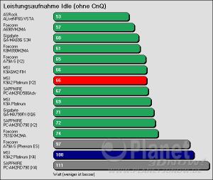 Benchmarkergebnis MSI K9A2 Platinum: Leistungsaufnahme Idle ohne CnQ