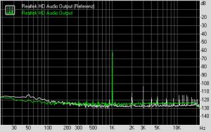 RightMark Audio Analyzer - Dynamic range