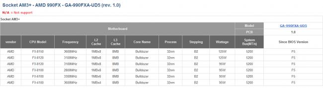 Kompatibilitätsliste von GIGABYTE GA-990FXA-UD5