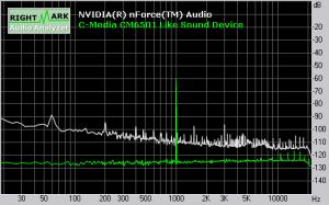 Soundqualität ASRock ALiveDual-eSATA2: Dynamic Range