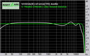 Soundqualität ASRock ALiveDual-eSATA2: Frequency Response
