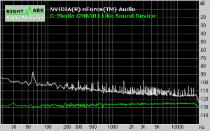 Soundqualität ASRock ALiveDual-eSATA2: Noise Level