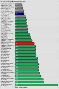 Benchmarkergebnis ASRock ALiveDual-eSATA2: Prozessorlast Netzwerkverkehr