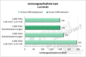 AMD FX - Codename Bulldozer - Leistungsaufnahme Overclocking Load