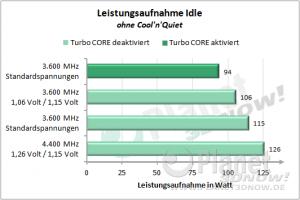 AMD FX - Codename Bulldozer - Leistungsaufnahme Overclocking Idle