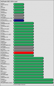 Benchmarkergebnis ASRock ALiveDual-eSATA2: HDTach IDE Prozessorlast