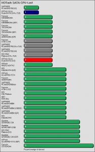 Benchmarkergebnis ASRock ALiveDual-eSATA2: HDTach SATA Prozessorlast