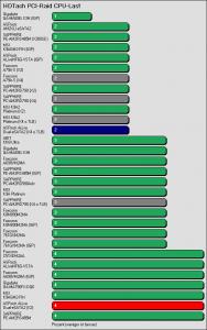 Benchmarkergebnis ASRock ALiveDual-eSATA2: HDTach PCI Prozessorlast