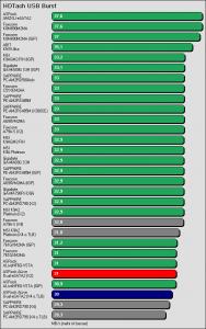 Benchmarkergebnis ASRock ALiveDual-eSATA2: HDTach USB Burst