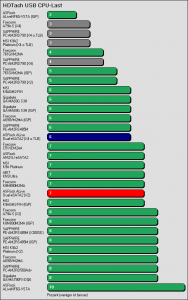 Benchmarkergebnis ASRock ALiveDual-eSATA2: HDTach USB Prozessorlast