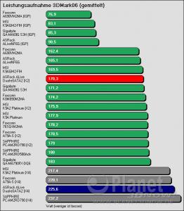 Benchmarkergebnis ASRock ALiveDual-eSATA2: Leistungsaufnahme 3DMark06 (gemittelt)