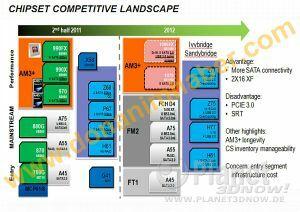 donanimhaber - AMD 1000-series chipsets