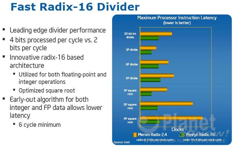 alte Intel Radix-16 Penryn Folie