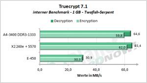 Truecrypt_A4-3400_A55_A75