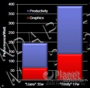 Trinity - Daten