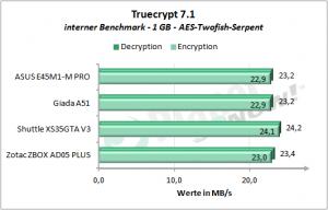 Mini-PCs: AMD E-450 vs. Intel Atom D2700