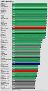 Benchmarkergebnis ASUS Crosshair II Formula: Sandra CPU Streaming