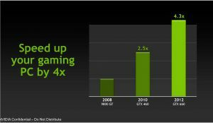 NVIDIA GeForce GTX 660 & 650