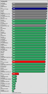 Benchmarkergebnis ASUS Crosshair II Formula: 3DMark05