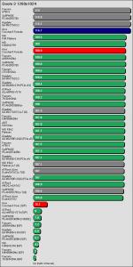 Benchmarkergebnis ASUS Crosshair II Formula: Doom 3 1280x1024