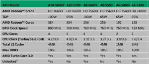 AMD A-Serie Trinity