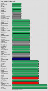 Benchmarkergebnis ASUS Crosshair II Formula: HDTach IDE Prozessorlast