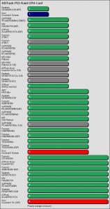 Benchmarkergebnis ASUS Crosshair II Formula: HDTach PCI Prozessorlast