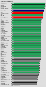 Benchmarkergebnis ASUS Crosshair II Formula: HDTach USB Burst