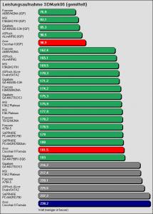 Benchmarkergebnis ASUS Crosshair II Formula: Leistungsaufnahme 3DMark06 (gemittelt)